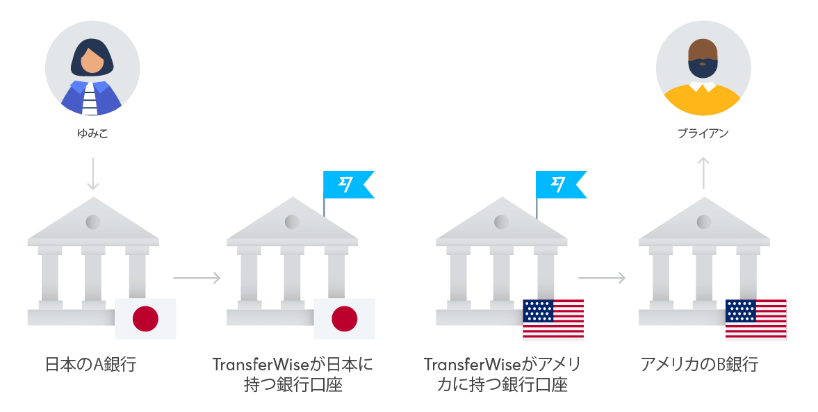 how-transferwise-sends-money-abroad-jp