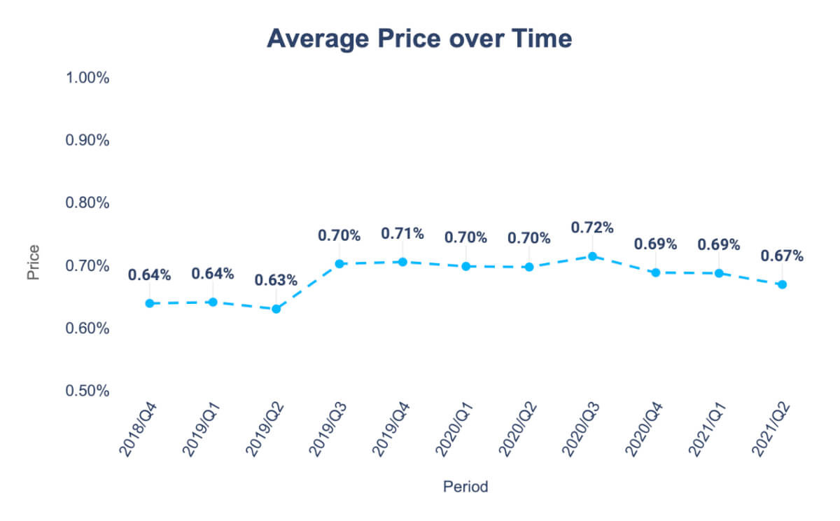 average-price-over-time-chart