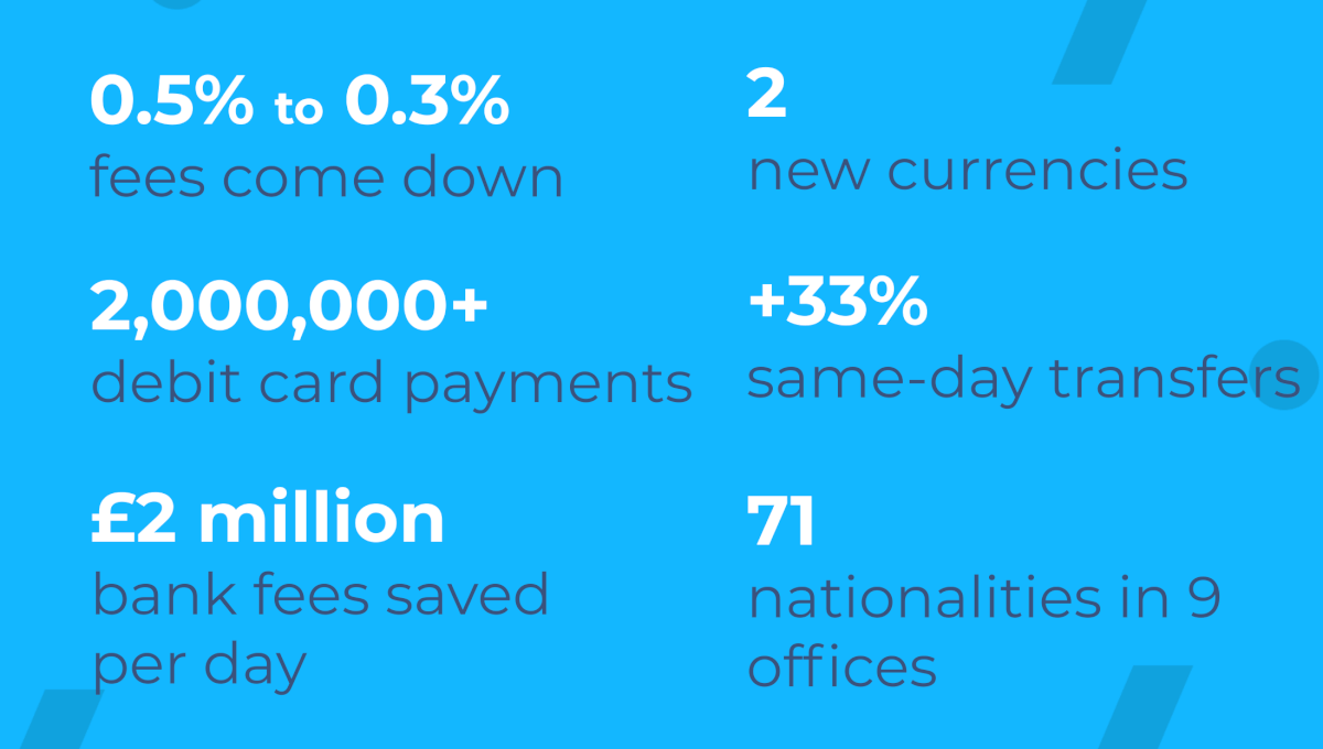 transferwise infographic