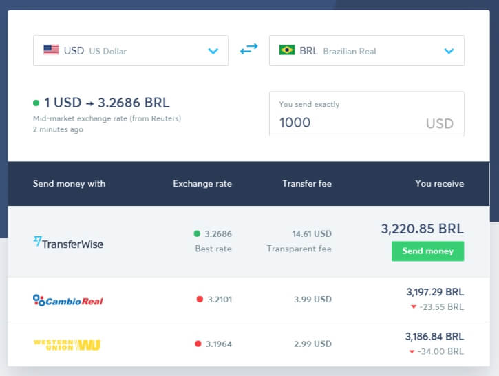 compare transferwise and western union brazil remittance