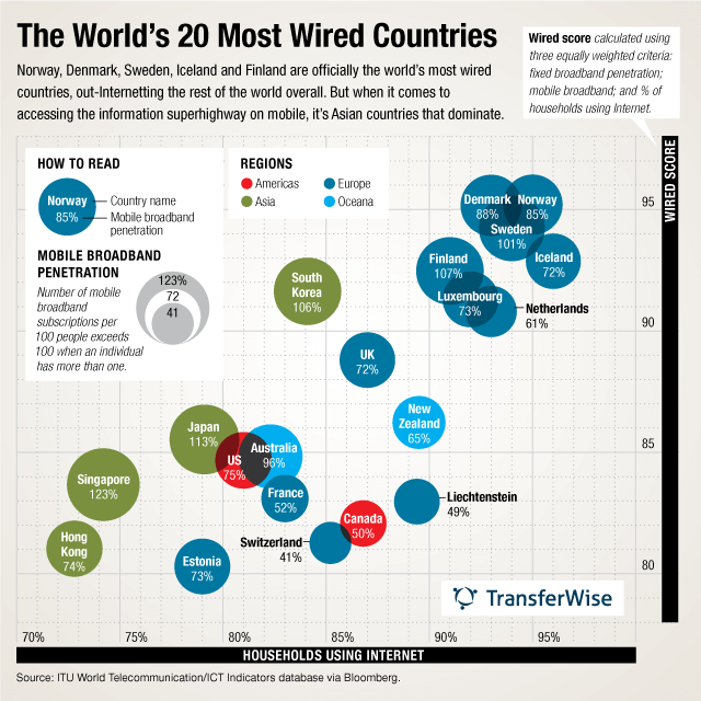 most wired countries infographic