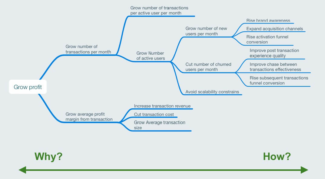 KPI-map-for-a-transactional-product